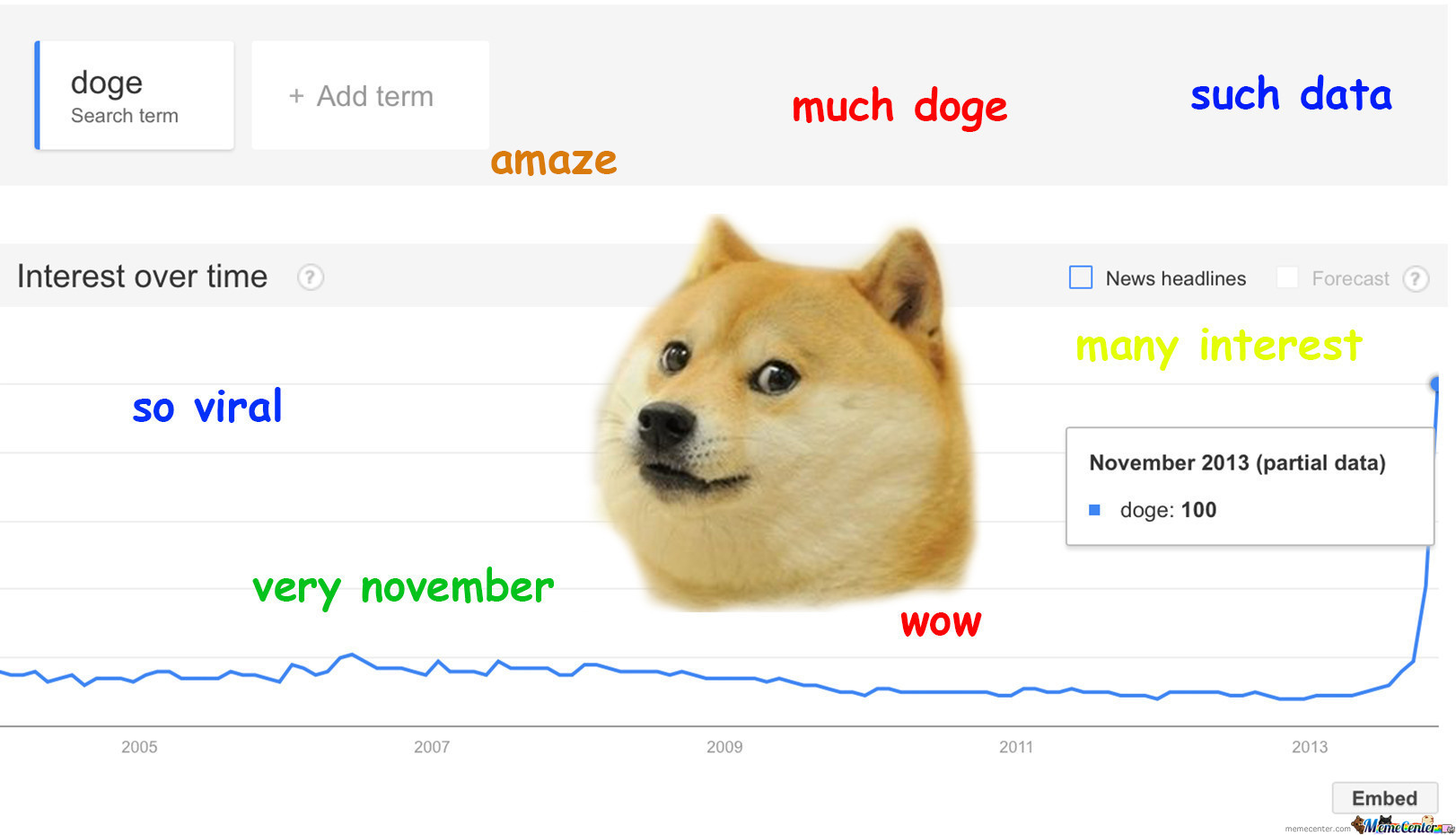 Wow Such Trend