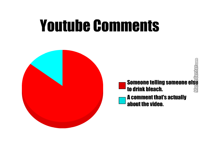 Youtube Comments Pie Chart By Ambersan22 Meme Center